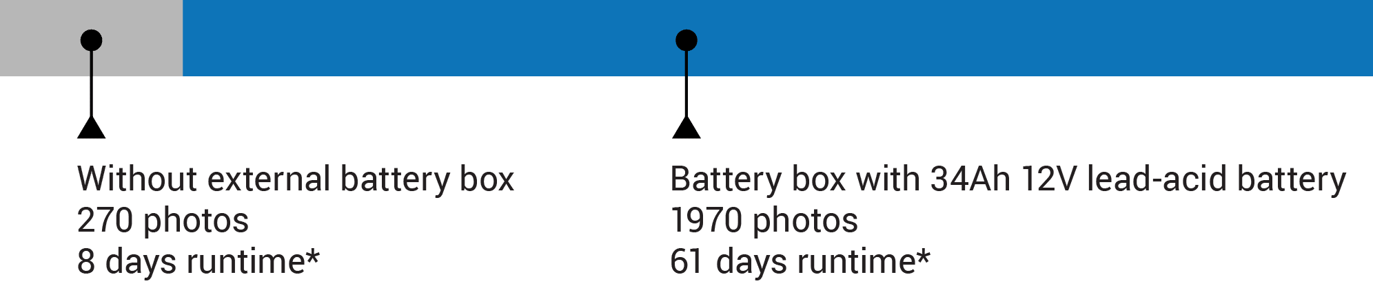 A bar comparing timelapse unit runtimes with and without the battery box